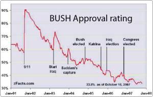 Andamento dei consensi di Bush, 2001-2008.