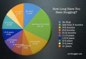how-long-blogging