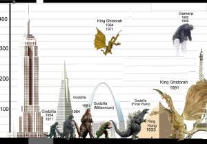 Godzilla_chart_1