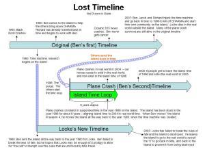La timeline di Lost.