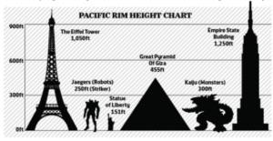 pacific rim size chart