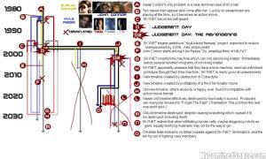 La timeline di Terminator.