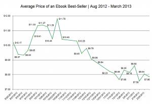 Prezzo medio degli ebook (in dollari) da agosto 2012  a marzo 2013.
