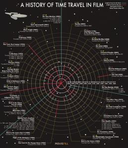 time-travel-in-films