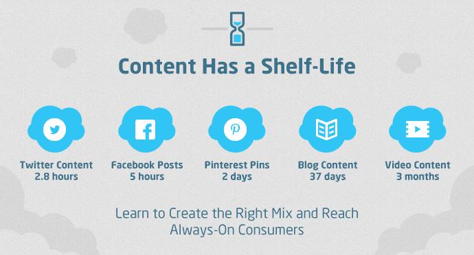 La vita di un vostro post, sui social e sui blog.