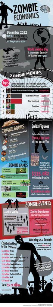 Zombie affari