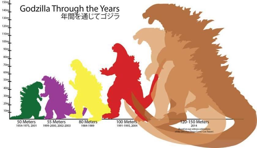 Tabella comparativa dei vari Godzilla.