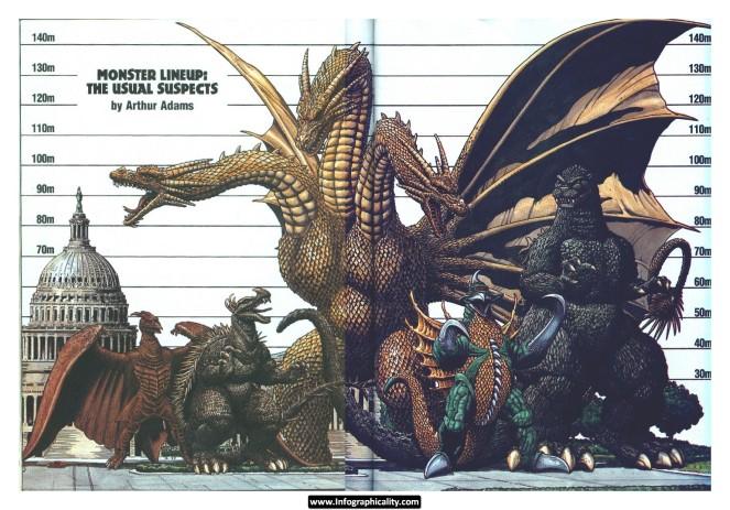 Monster Size Comparison